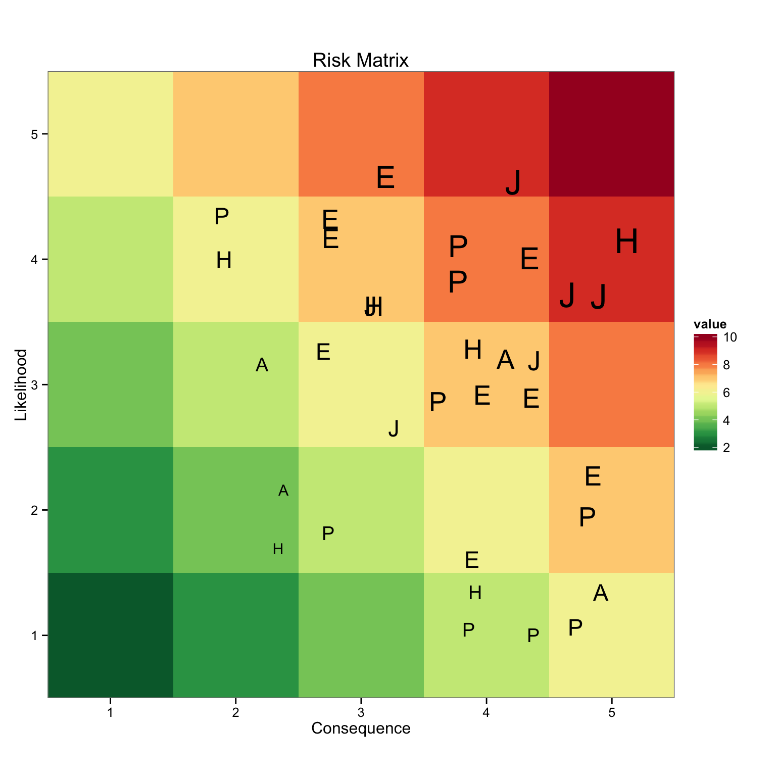 Creating a Risk Matrix in R · knowledgeR